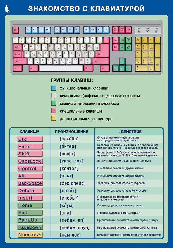 Информатика класс Тесты презентации контрольные работы Информатика 5 класс